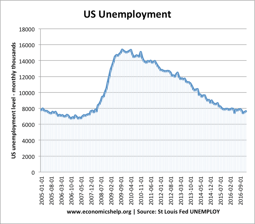 us-unemployment-